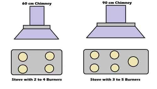 Chimney size